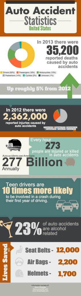 Auto Accident Statistics In The U S Make Money Your Way