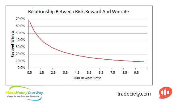 What the reward to risk ratio tells you