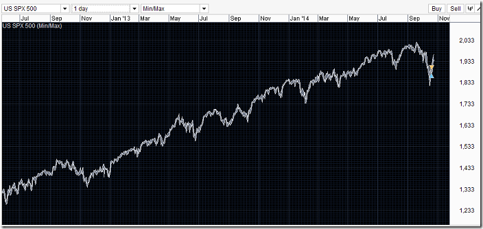 spx500 year