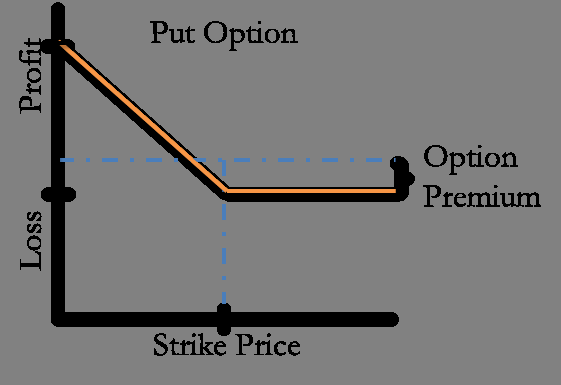 put option